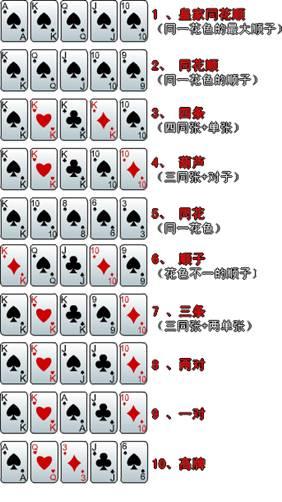 德州扑克游戏简介